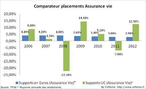 comparatif taux assurance vie les taux bancaires