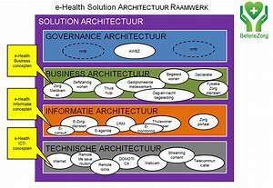 Solution Architecture Framework Ehealth