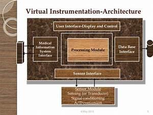 Virtual Instrumentation  Labview
