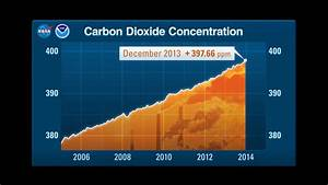 Climate Change: Climate Resource Center - Graphic: Carbon ...