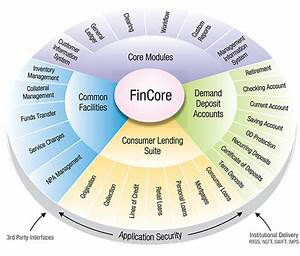 Core Banking Solution Provider