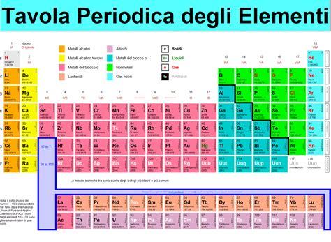 Tavola Periodica Degli Elementi Con Configurazione Elettronica by The Chemistry Of Elements Tavola Periodica Degli Elementi