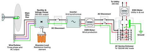 Принципы проектирования соединённой с сетью системы электроснабжения с солнечными батареями