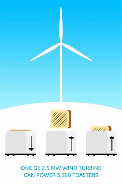 Wind Energy Turbine Renewable Ge Turbines Gifs