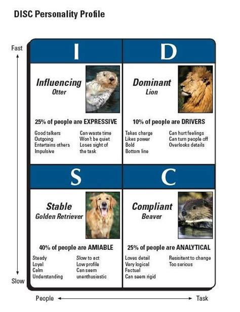 disc  animals chartjpg  infographics