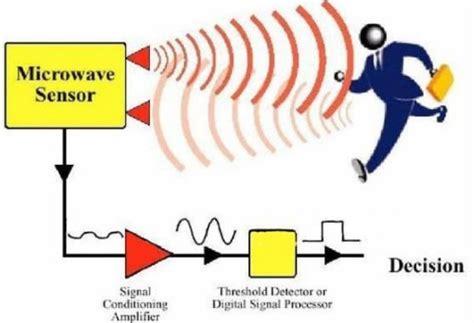 Принцип работы датчика движения для освещения и включения света инфракрасные микроволновые и другие