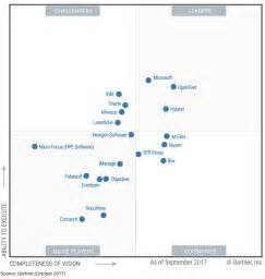Gartner MQ for Content Services Platform (CSP) | CMS Connected