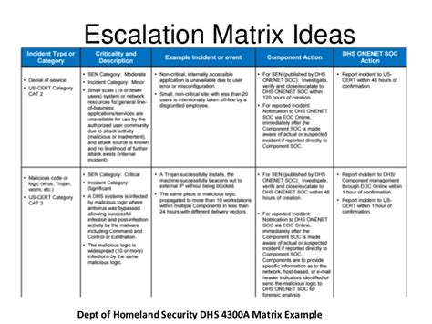 Information Security Incident Response Plan Template by Incident Response Plan Template Shatterlion Info