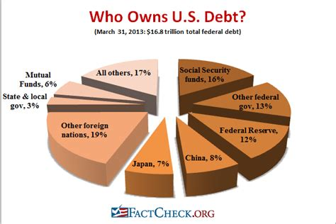 How Much Is The U S National Debt Who Holds Our Debt Factcheck Org