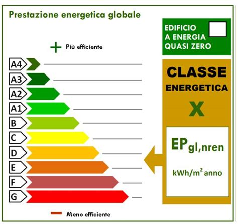 Casa Classe Energetica by Classe Energetica Di Un Edificio