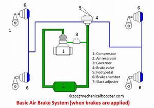Air Brake System 4