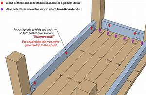 joinery - Do pocket hole screws allow for proper expansion