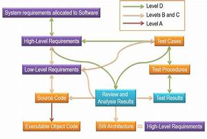 Software Standards Compliance 101  Using A Formal