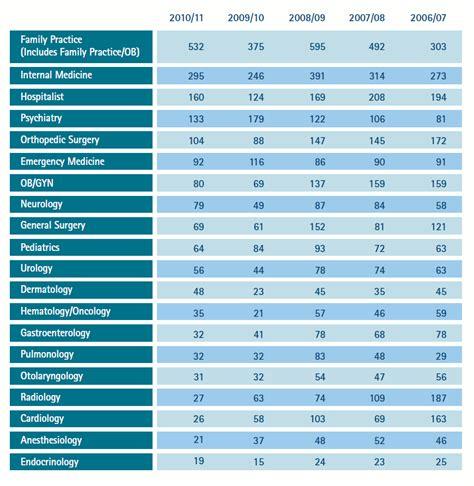 foto de Competitiveness ShortWhiteCoats com