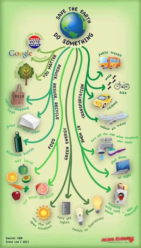 What we all can do Save mother earth Earth poster