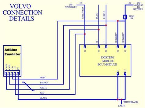 volvo adblue wiring diagram new truck adblue emulator for volvo