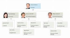 Smartdraw Gantt Chart Organizational Chart Templates Templates For Word Ppt