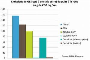 Meilleur Voiture Gpl : le gaz naturel pour v hicules gnv le gnv un carburant alternatif pour une mobilit renouvel e ~ Medecine-chirurgie-esthetiques.com Avis de Voitures