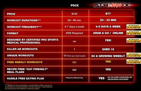 athlean x vs p90x