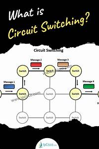 Circuit Switching In 2020