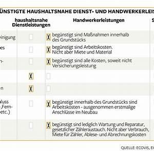 Handwerker Steuer Absetzen : finanzamt was selbstst ndige von der steuer absetzen k nnen welt ~ Frokenaadalensverden.com Haus und Dekorationen