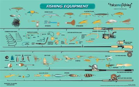 Fishing Boat Equipment List by Fishing Equipment Guide Fishin