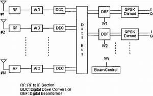 Block Diagram Of The Digital Beamforming Receiver