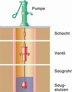 Brunnen Selber Schlagen : brunnen bohren von hand anleitung die besten b cher zum ~ Articles-book.com Haus und Dekorationen