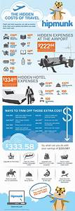 What's Your Total Cost of Travel? - Travel Codex