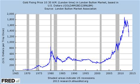 QE, The Velocity of Money And Dislocated Gold :: The ...