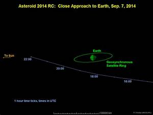 Small asteroid to sweep safely past Earth Sunday | Science ...