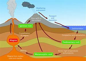 Geology Abc  The Rock Cycle