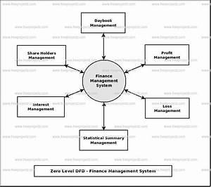 Finance Management System Dataflow Diagram  Dfd  Freeprojectz