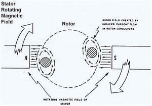 Ac Motor Construction