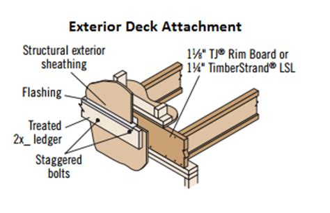 Deck Joist Attachment by Can I Attach A Deck Ledger To 1 1 8 Quot Or 1 1 4 Quot Trus Joist
