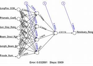Regression Artificial Neural Network · AFIT Data Science ...