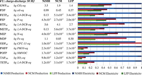 life cycle analysis   battery chemistries  phevs