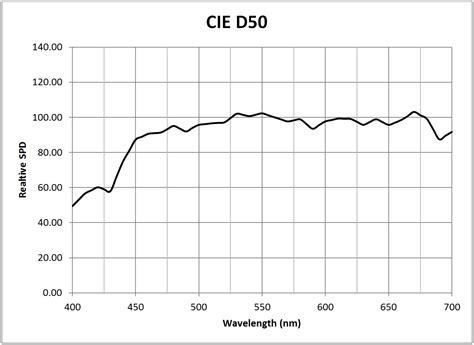 100 sodium vapor l working principle nanotube