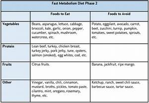 Fast Metabolism Diet Phase 1  2 And 3