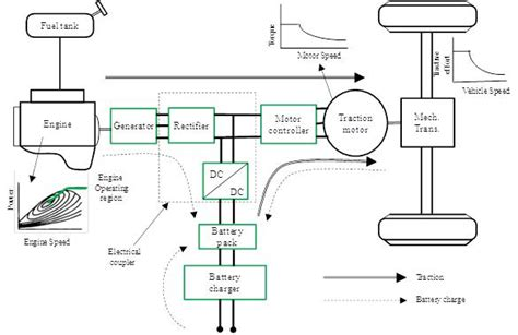Different Types Of Internal Combustion Engine