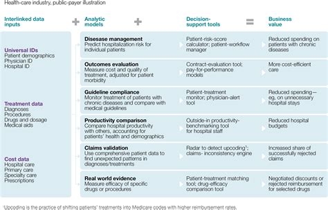 Strategy Document Template Mckinsey Big Data Whats Your Plan Mckinsey Company Autos Post