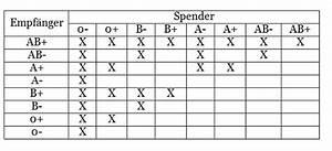 Welche Pflanzen Vertragen Sich Tabelle : kurs blutgruppen ~ Lizthompson.info Haus und Dekorationen