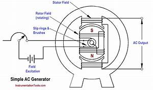Types Of Ac Generators Instrumentation Tools