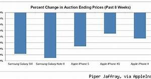 Study  Iphone Retains Value Better Than Top Galaxy Models