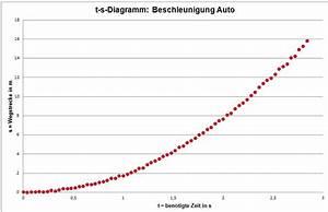 Beschleunigung Berechnen Ohne Zeit : untersuchung einfacher bewegungen ~ Themetempest.com Abrechnung