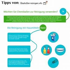 Backofen Reinigen Mit Soda : backofen reinigen ratgeber top 5 tipps zur ofen reinigung tests ~ Markanthonyermac.com Haus und Dekorationen
