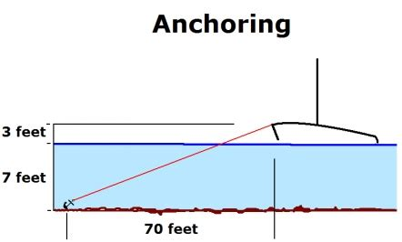 Boat Anchor Breakaway by Anchoring Your Sailboat
