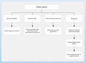 Business Process Diagram For The Public Sector Mod