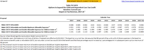 Revenue Effects Of Options To Expand The Child