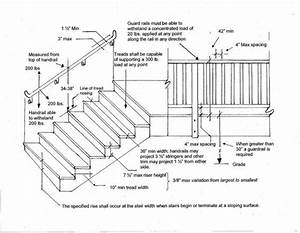 Stairs, Landings, Handrails, Guardrails (Single Family